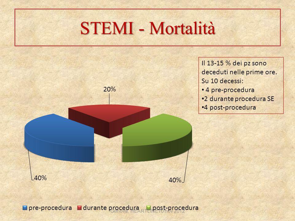 STEMI - Mortalità Il 13-15 % dei pz sono deceduti nelle prime ore. Su 10 decessi: 4 pre-procedura 2 durante procedura SE 4 post-procedura Genova, HEAR