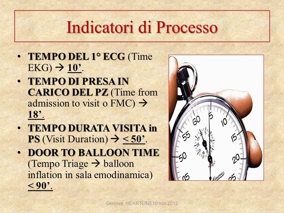 Indicatori di Processo TEMPO DEL 1° ECG TEMPO DEL 1° ECG (Time EKG)  10'. TEMPO DI PRESA IN CARICO DEL PZ TEMPO DI PRESA IN CARICO DEL PZ (Time from