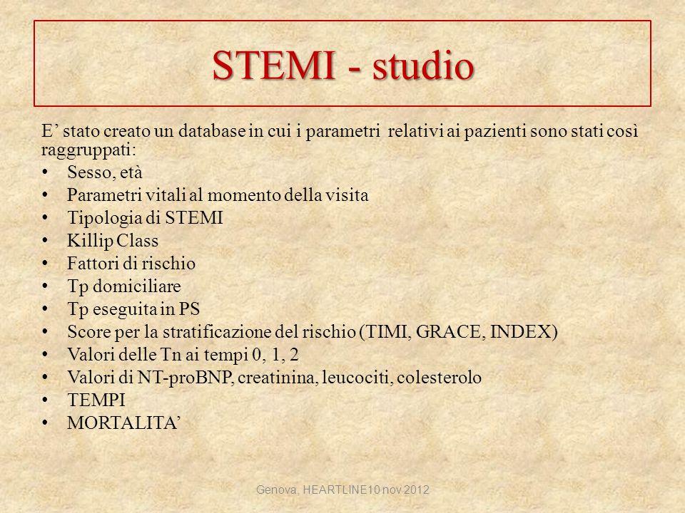 STEMI - studio E' stato creato un database in cui i parametri relativi ai pazienti sono stati così raggruppati: Sesso, età Parametri vitali al momento