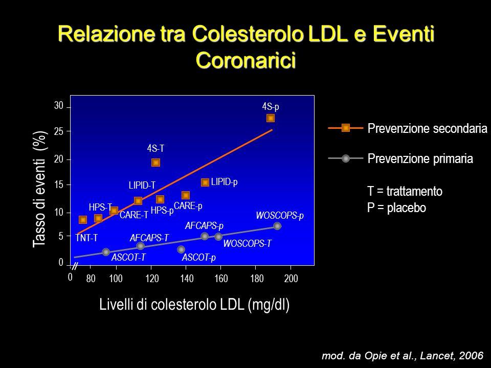 www.prisma-project.eu © 2009-2010 Clinical Forum riproduzione riservata Relazione tra Colesterolo LDL e Eventi Coronarici 0 5 10 15 20 25 30 0 1001201
