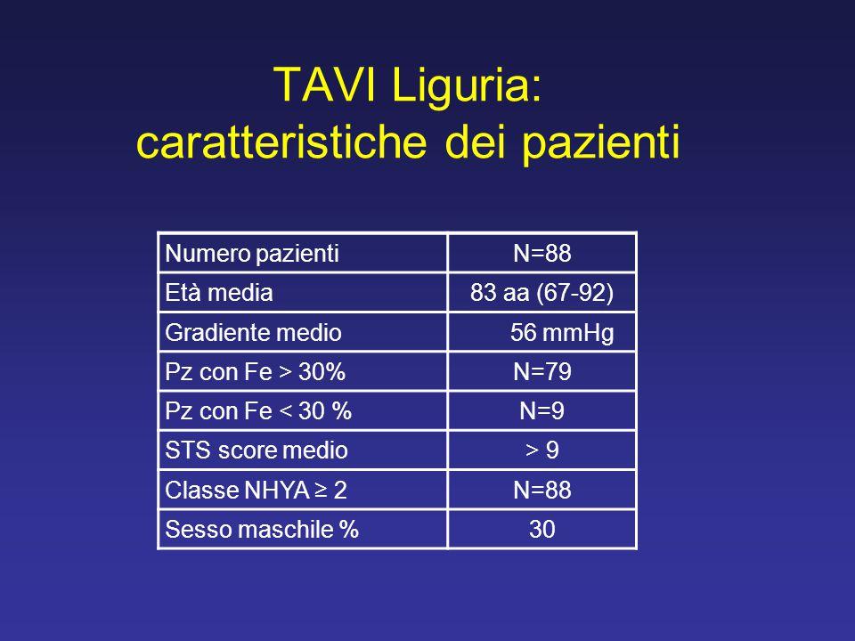 TAVI Liguria: caratteristiche dei pazienti Numero pazientiN=88 Età media83 aa (67-92) Gradiente medio 56 mmHg Pz con Fe > 30%N=79 Pz con Fe < 30 %N=9