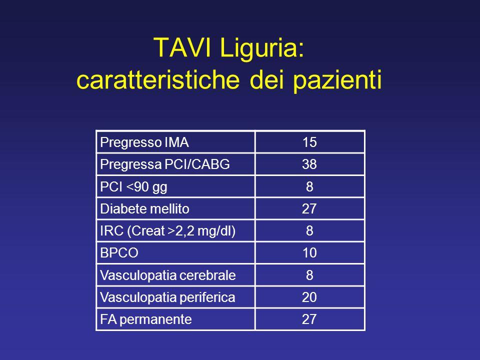 TAVI Liguria: caratteristiche dei pazienti Pregresso IMA15 Pregressa PCI/CABG38 PCI <90 gg8 Diabete mellito27 IRC (Creat >2,2 mg/dl)8 BPCO10 Vasculopa