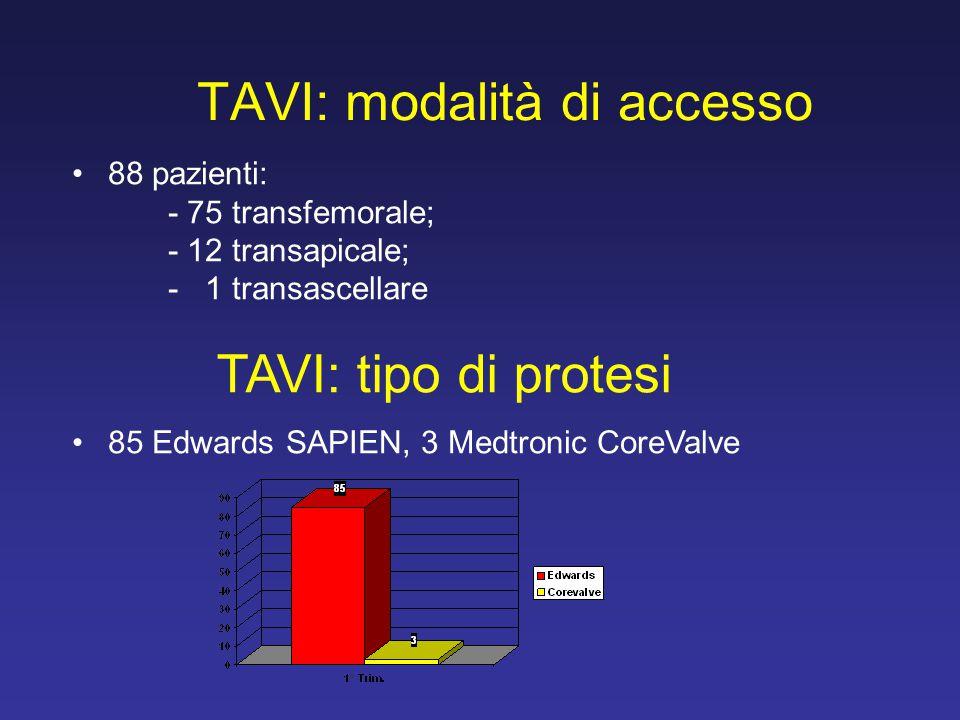 TAVI: modalità di accesso 88 pazienti: - 75 transfemorale; - 12 transapicale; - 1 transascellare 85 Edwards SAPIEN, 3 Medtronic CoreValve TAVI: tipo d