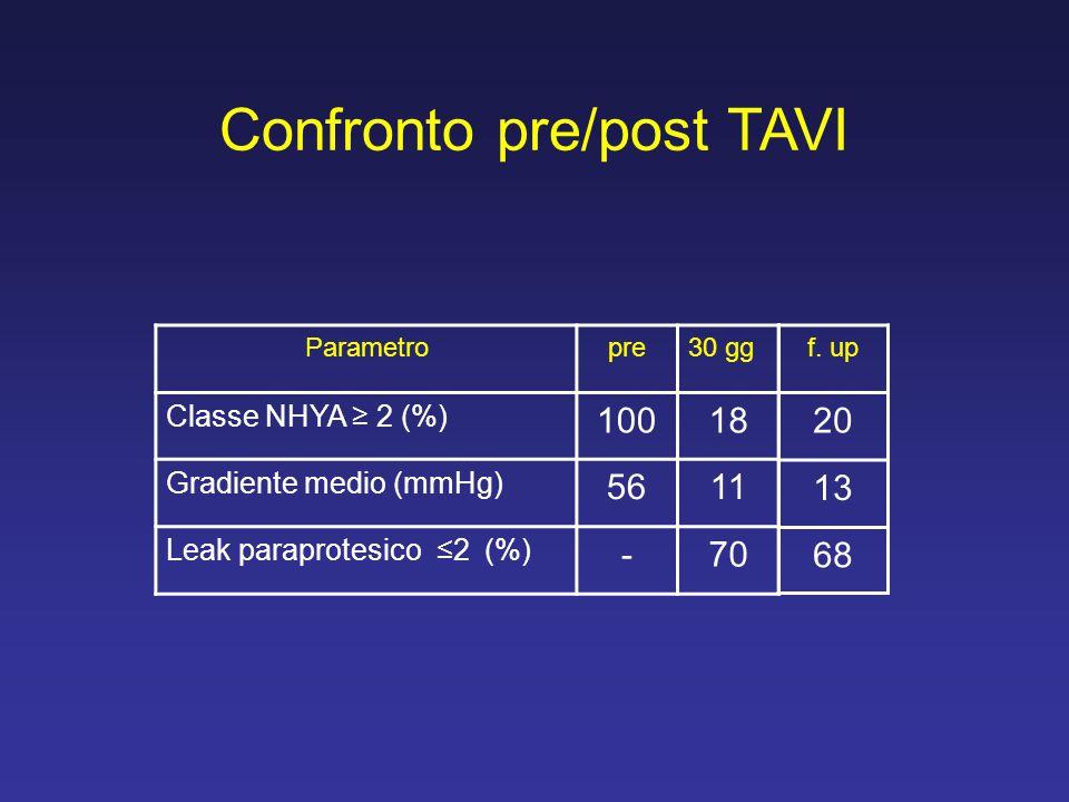 Parametropre30 gg Classe NHYA ≥ 2 (%) 10018 Gradiente medio (mmHg) 5611 Leak paraprotesico ≤2 (%) -70 f. up 20 13 68 Confronto pre/post TAVI