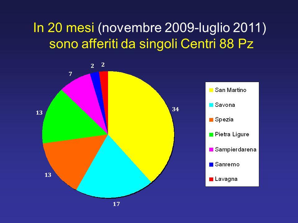 In 20 mesi (novembre 2009-luglio 2011) sono afferiti da singoli Centri 88 Pz