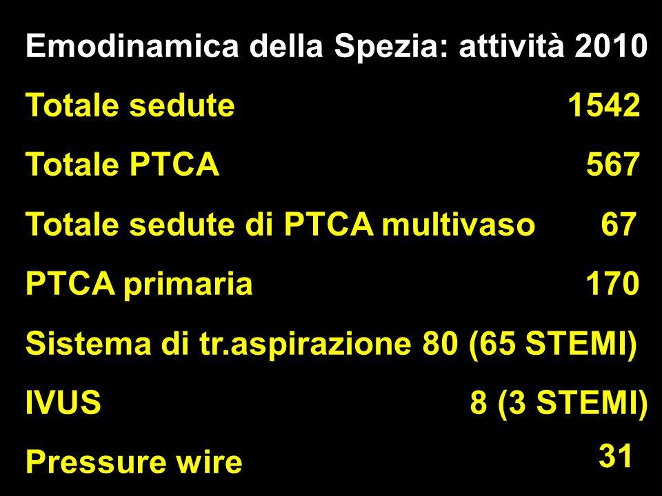 STRIVE TM Emodinamica della Spezia: attività 2010 Totale sedute 1542 Totale PTCA 567 Totale sedute di PTCA multivaso 67 PTCA primaria 170 Sistema di tr.aspirazione 80 (65 STEMI) IVUS 8 (3 STEMI) Pressure wire 31 31