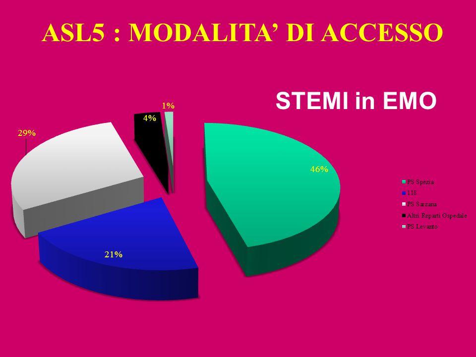 STRIVE TM ASL5 : MODALITA' DI ACCESSO STEMI in EMO