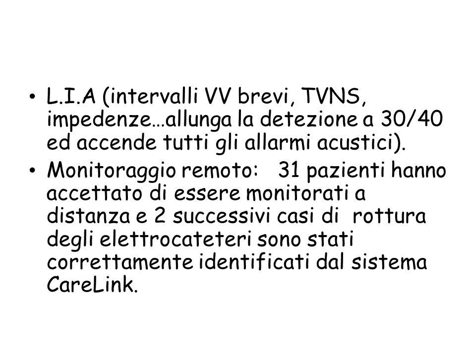 L.I.A (intervalli VV brevi, TVNS, impedenze…allunga la detezione a 30/40 ed accende tutti gli allarmi acustici). Monitoraggio remoto: 31 pazienti hann