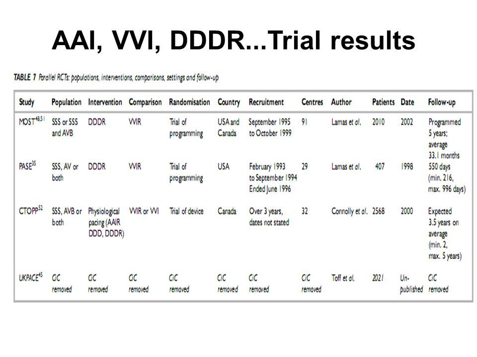 AAI, VVI, DDDR...Trial results