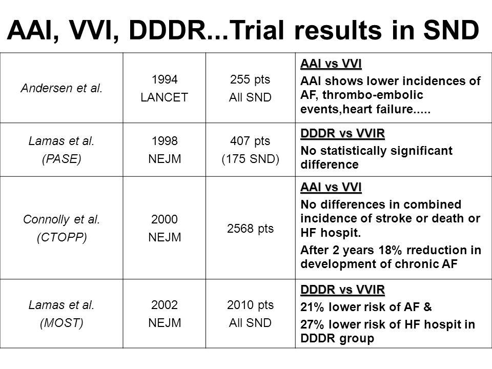 Andersen et al. 1994 LANCET 255 pts All SND AAI vs VVI AAI shows lower incidences of AF, thrombo-embolic events,heart failure..... Lamas et al. (PASE)