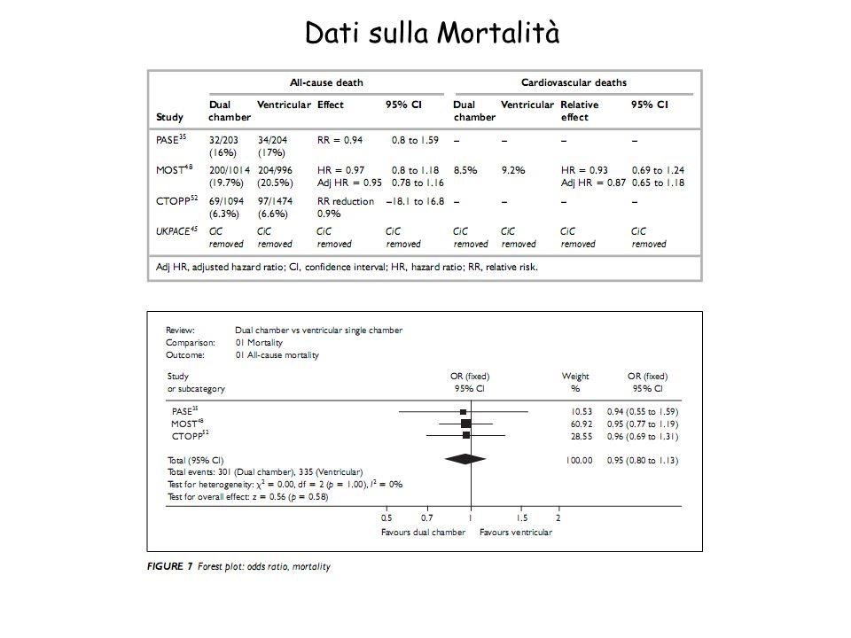 Dati sulla Mortalità