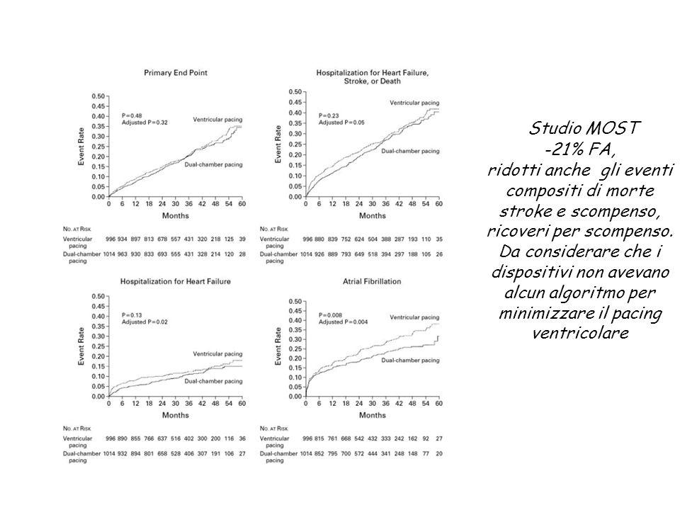 Studio MOST -21% FA, ridotti anche gli eventi compositi di morte stroke e scompenso, ricoveri per scompenso. Da considerare che i dispositivi non avev