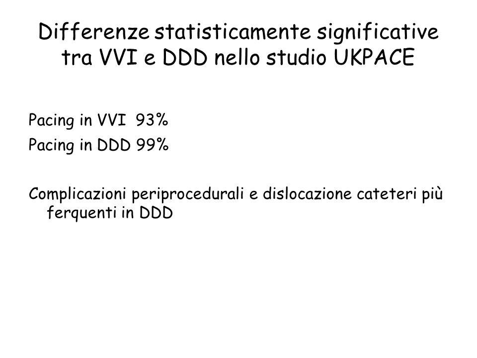 Differenze statisticamente significative tra VVI e DDD nello studio UKPACE Pacing in VVI 93% Pacing in DDD 99% Complicazioni periprocedurali e disloca