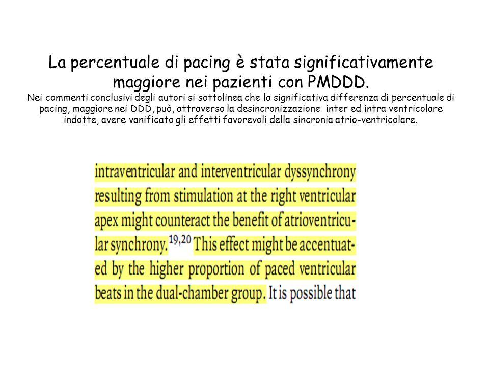 La percentuale di pacing è stata significativamente maggiore nei pazienti con PMDDD. Nei commenti conclusivi degli autori si sottolinea che la signifi