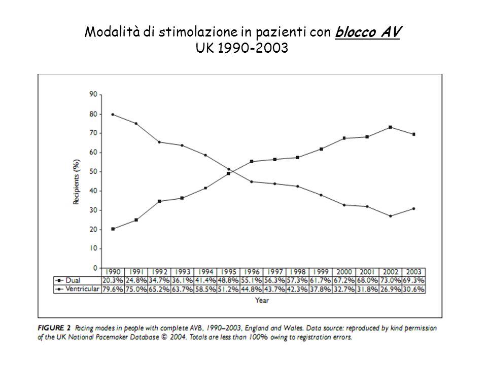 Modalità di stimolazione in pazienti con SSS UK 1990-2003