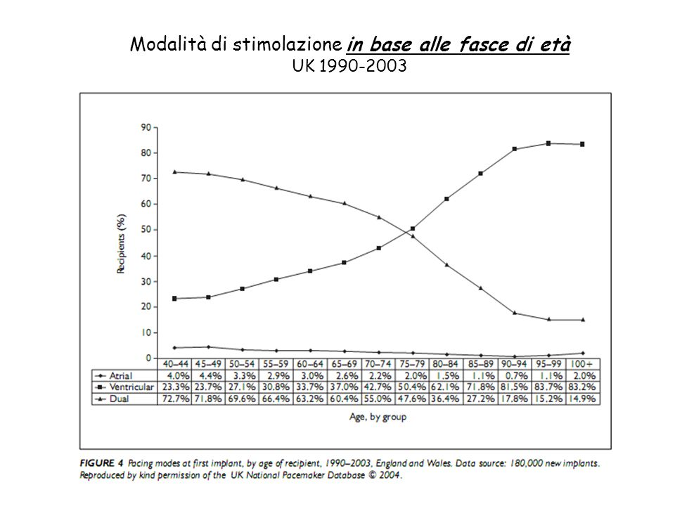 La percentuale di pacing è stata significativamente maggiore nei pazienti con PMDDD.