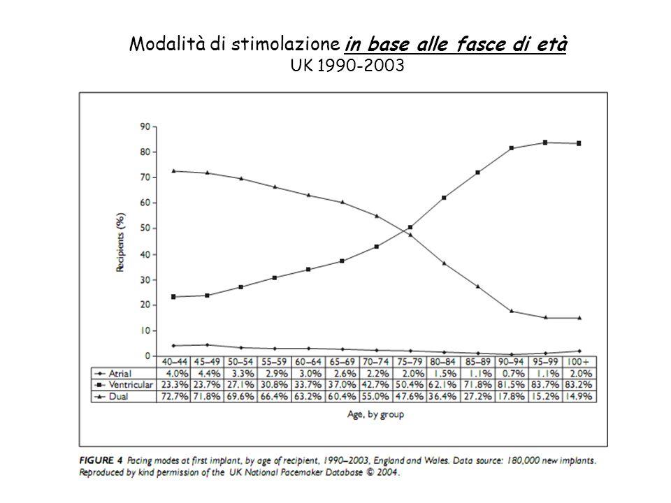 Modalità di stimolazione in base alle fasce di età UK 1990-2003