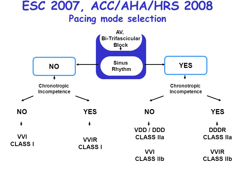 ESC 2007, ACC/AHA/HRS 2008 Pacing mode selection AV, Bi-Trifascicular Block Sinus Rhythm NO Chronotropic Incompetence NOYES VVI CLASS I VVIR CLASS I Y
