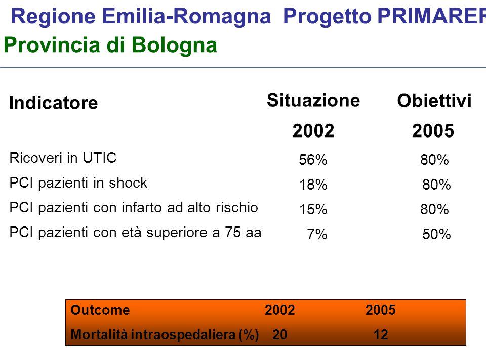 Regione Emilia-Romagna Progetto PRIMARER Outcome2002 2005 Mortalità intraospedaliera (%) 20 12 Provincia di Bologna 56% 18% 15% 7% Obiettivi 20022005