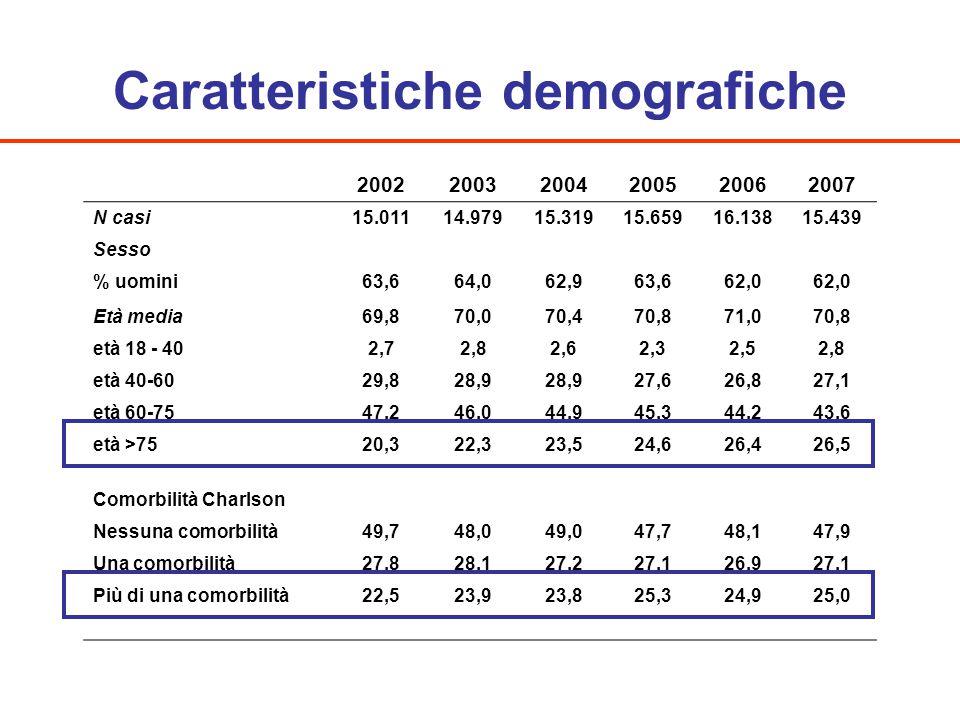 Caratteristiche demografiche 200220032004200520062007 N casi15.01114.97915.31915.65916.13815.439 Sesso % uomini63,664,062,963,662,0 Età media69,870,07