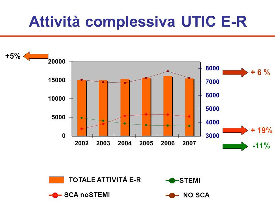 Attività complessiva UTIC E-R -11% +5% STEMI + 19% SCA noSTEMI TOTALE ATTIVITÀ E-R + 6 % NO SCA