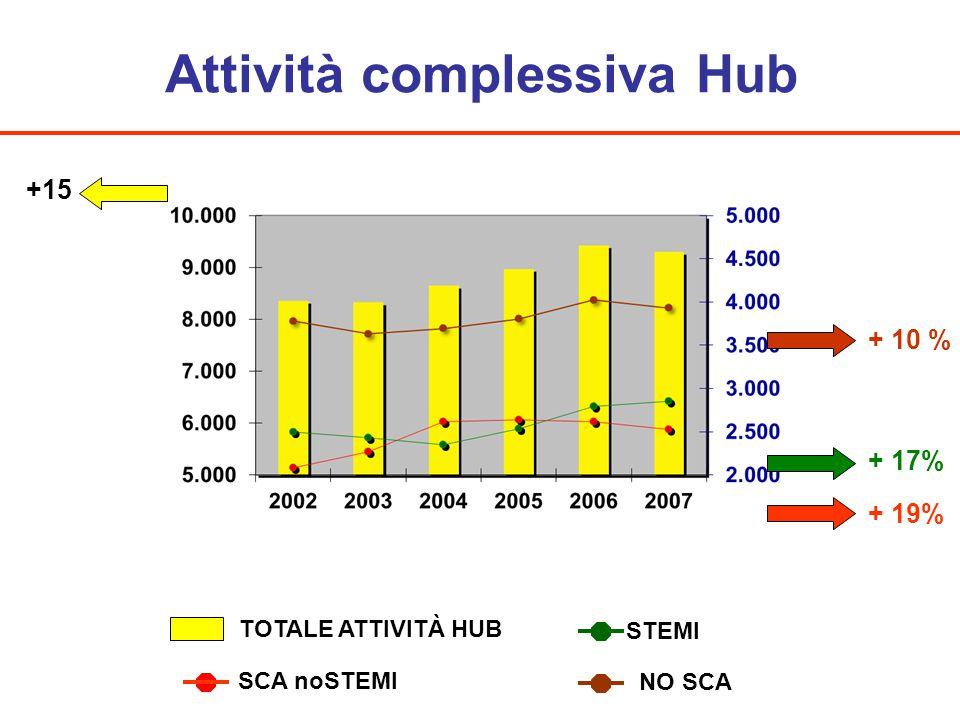Attività complessiva Hub + 17% +15 STEMI SCA noSTEMI TOTALE ATTIVITÀ HUB NO SCA + 19% + 10 %