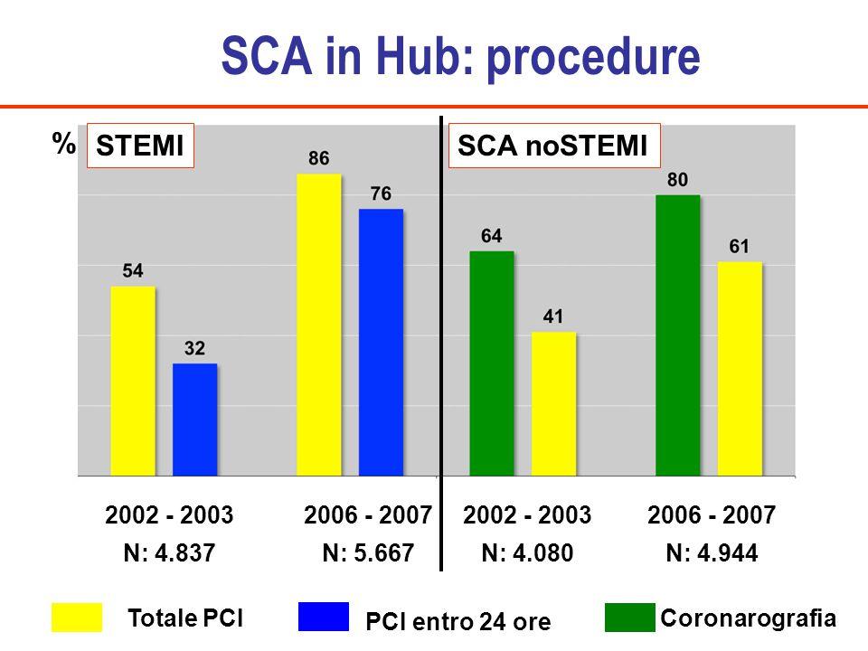 SCA in Hub: procedure Totale PCI PCI entro 24 ore Coronarografia 2002 - 2003 2006 - 2007 STEMISCA noSTEMI % N: 4.080N: 4.944N: 4.837N: 5.667