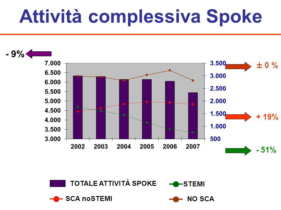 Attività complessiva Spoke - 51% - 9% + 19% ± 0 % STEMI SCA noSTEMI TOTALE ATTIVITÀ SPOKE NO SCA