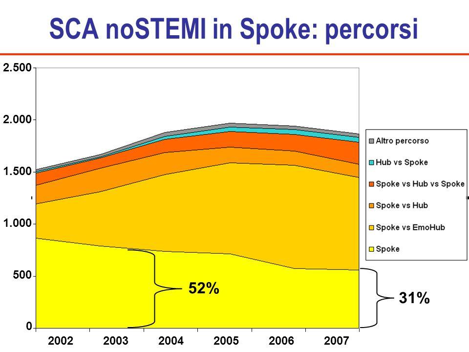 SCA noSTEMI in Spoke: percorsi 200220032004200520062007 2.500 2.000 1.500 1.000 500 0 52% 31%
