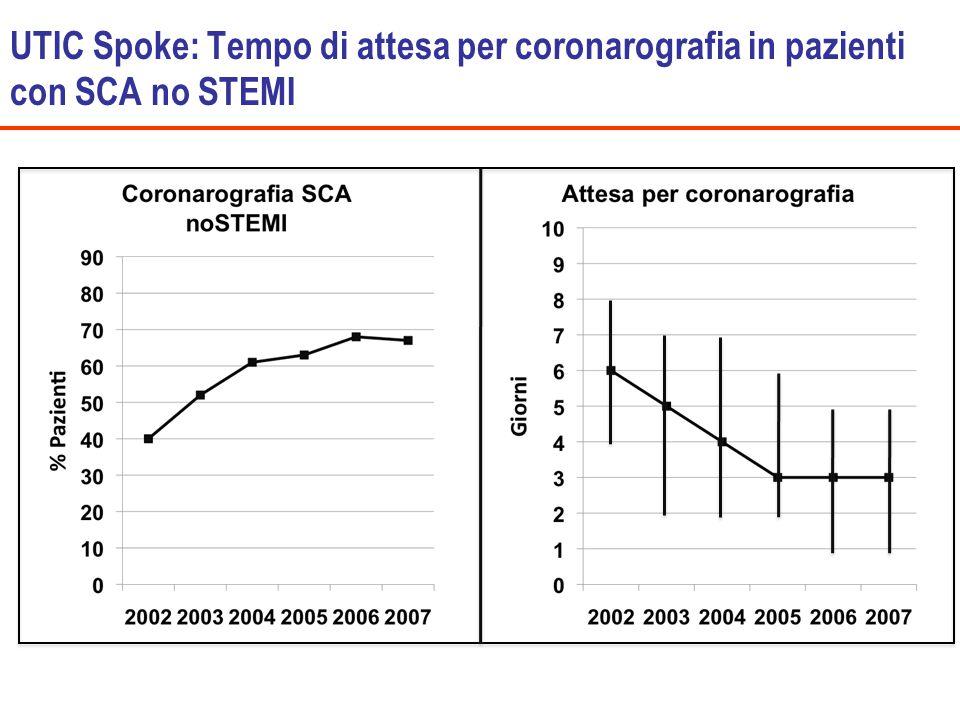 UTIC Spoke: Tempo di attesa per coronarografia in pazienti con SCA no STEMI