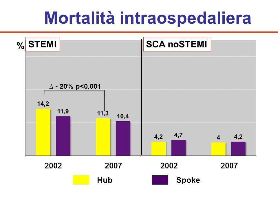 Mortalità intraospedaliera HubSpoke 2002 2007 STEMISCA noSTEMI % ∆ - 20% p<0.001
