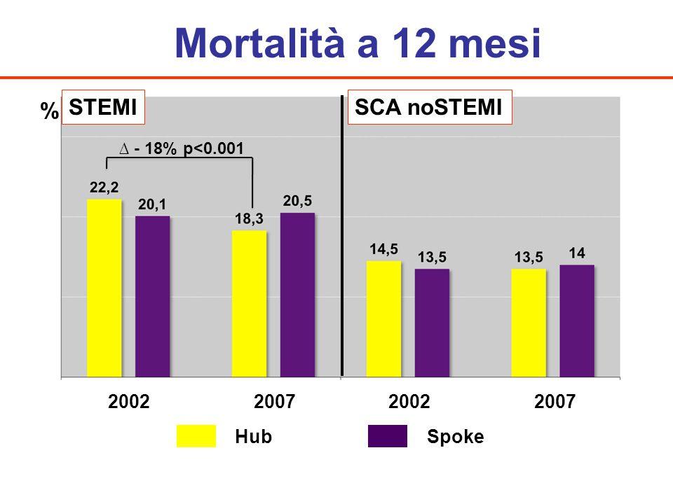 Mortalità a 12 mesi HubSpoke 2002 2007 STEMISCA noSTEMI % ∆ - 18% p<0.001