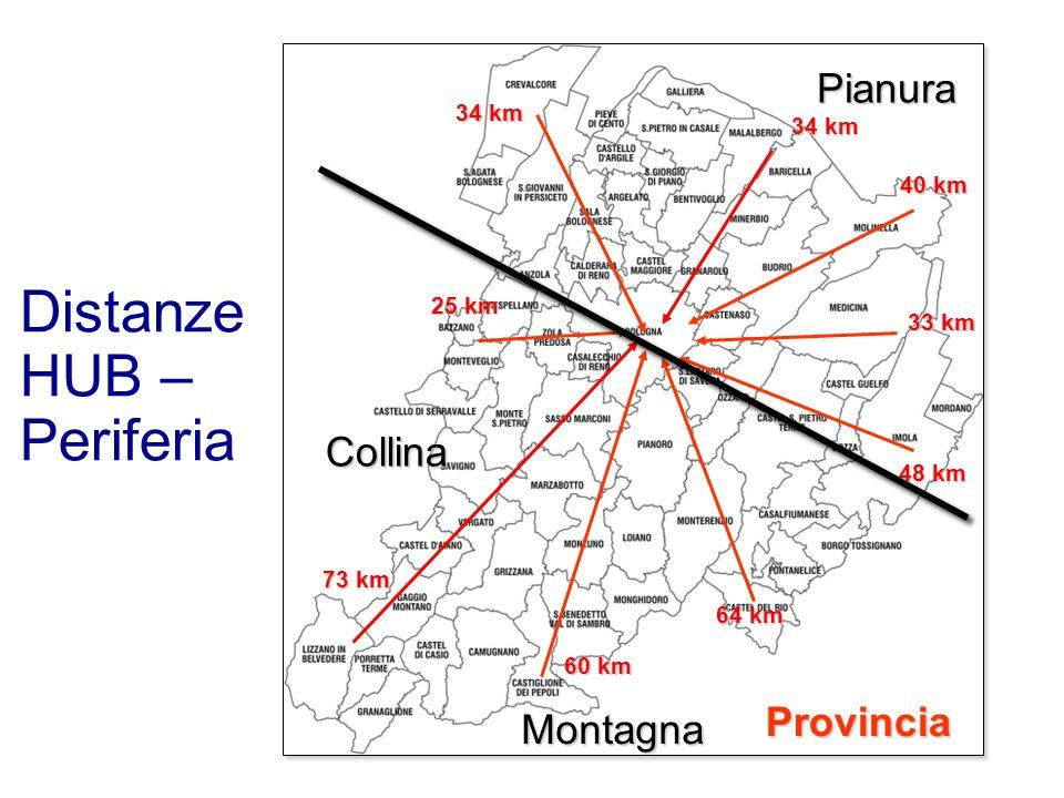 Distanze HUB – Periferia 73 km 25 km 34 km 40 km 33 km 64 km 60 km Provincia 48 km Collina Montagna Pianura
