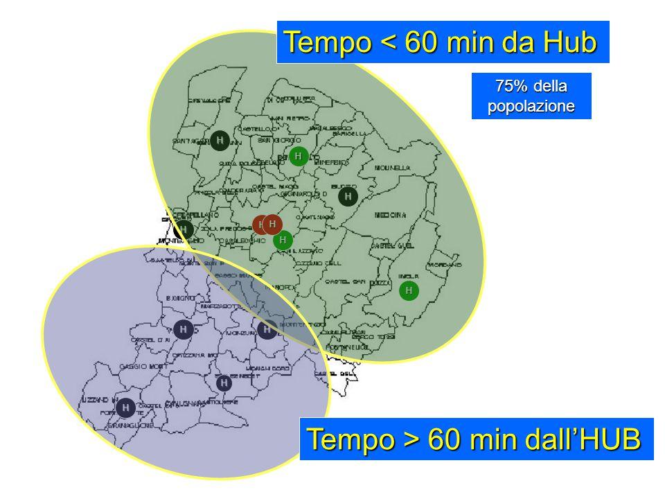 H H H H H H H H H H H H Tempo < 60 min da Hub Tempo > 60 min dall'HUB 75% della popolazione