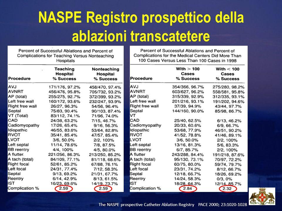 NASPE Registro prospettico della ablazioni transcatetere The NASPE prospective Catheter Ablation Registry PACE 2000; 23:1020-1028