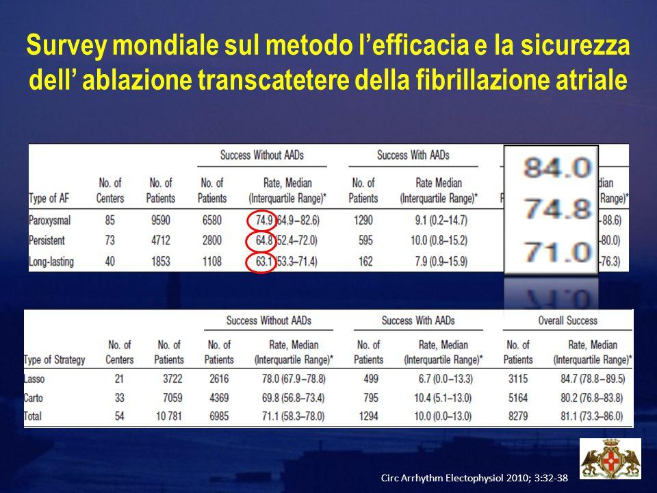 Circ Arrhythm Electophysiol 2010; 3:32-38 Survey mondiale sul metodo l'efficacia e la sicurezza dell' ablazione transcatetere della fibrillazione atri