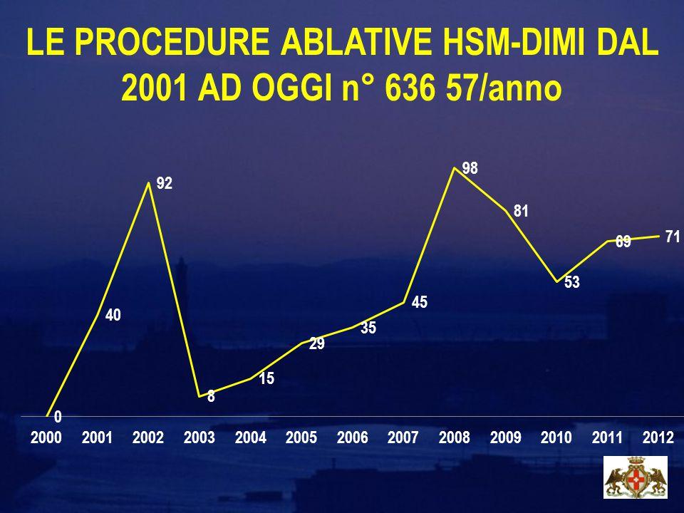 LE PROCEDURE ABLATIVE HSM-DIMI DAL 2001 AD OGGI n° 636 57/anno