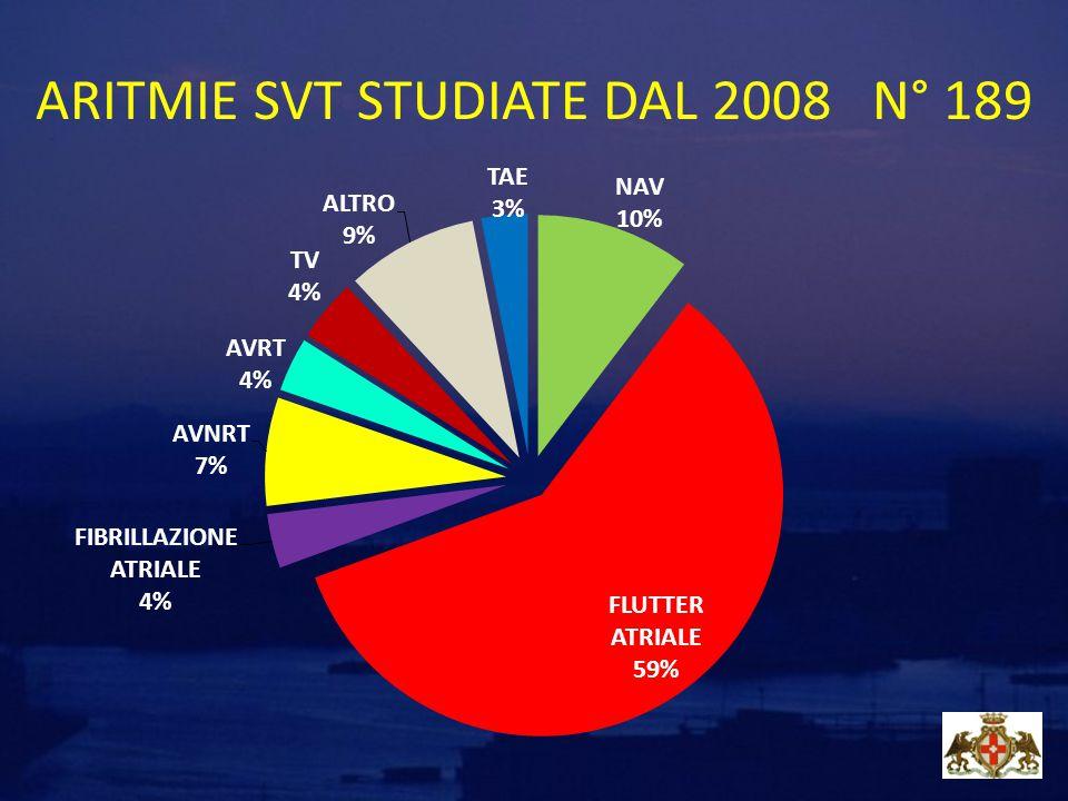 ARITMIE SVT STUDIATE DAL 2008 N° 189