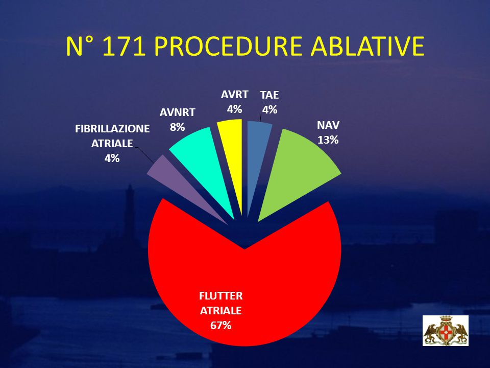 N° 171 PROCEDURE ABLATIVE