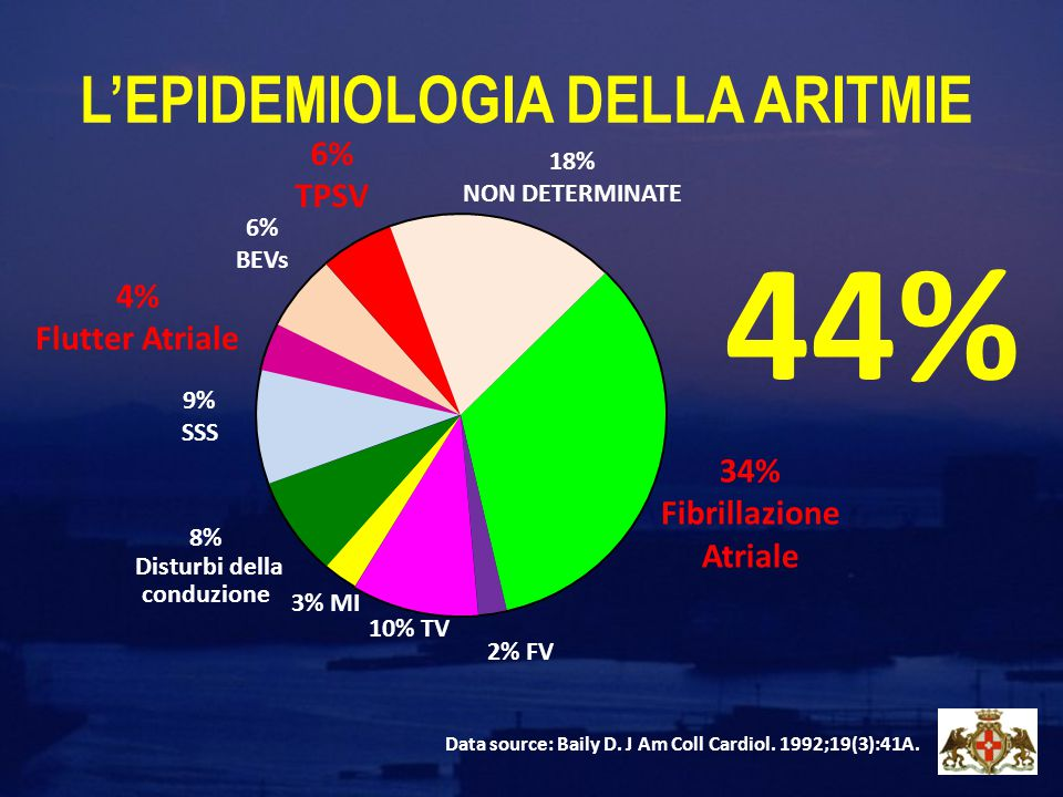 L'EPIDEMIOLOGIA DELLA ARITMIE 2% FV Data source: Baily D. J Am Coll Cardiol. 1992;19(3):41A. 34% Fibrillazione Atriale 18% NON DETERMINATE 6% TPSV 6%