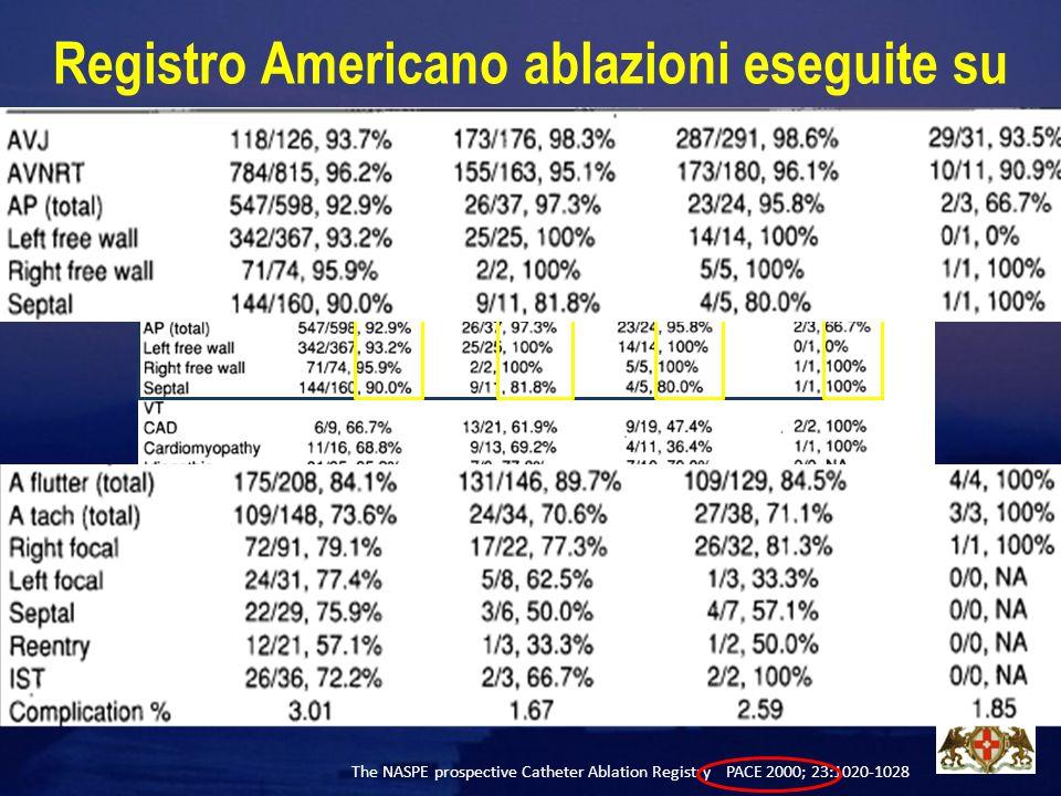 Registro Americano ablazioni eseguite su 3375 da 68 centri (14% alto volume) nel 2000 The NASPE prospective Catheter Ablation Registry PACE 2000; 23:1