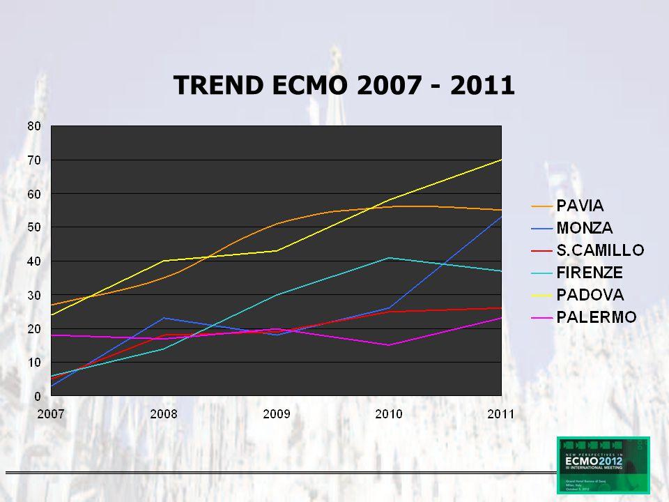 TREND ECMO 2007 - 2011