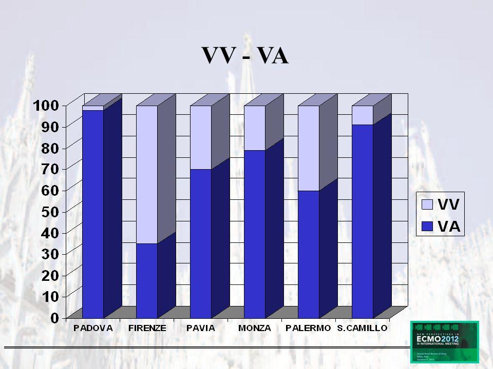 VV - VA