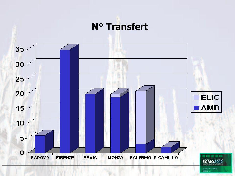 N° Transfert