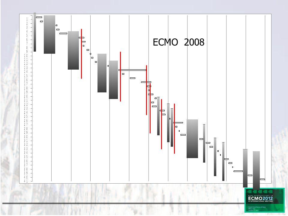 ECMO 2008