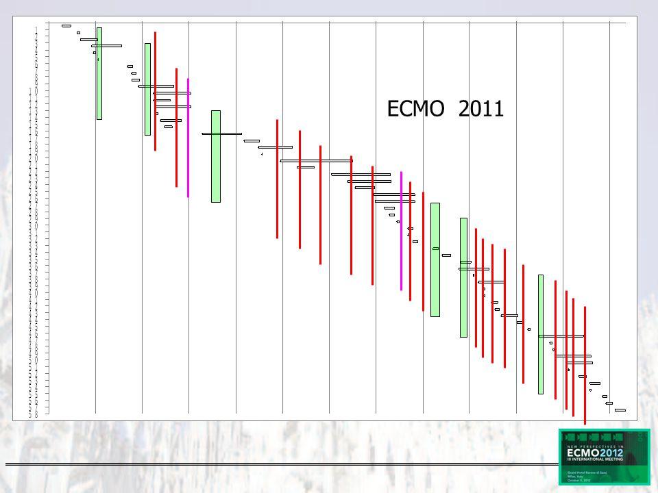 ECMO 2011