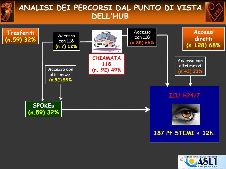 ANALISI DEI PERCORSI DAL PUNTO DI VISTA DELL'HUB SPOKEs (n.59) 32% 187 Pt STEMI < 12h.