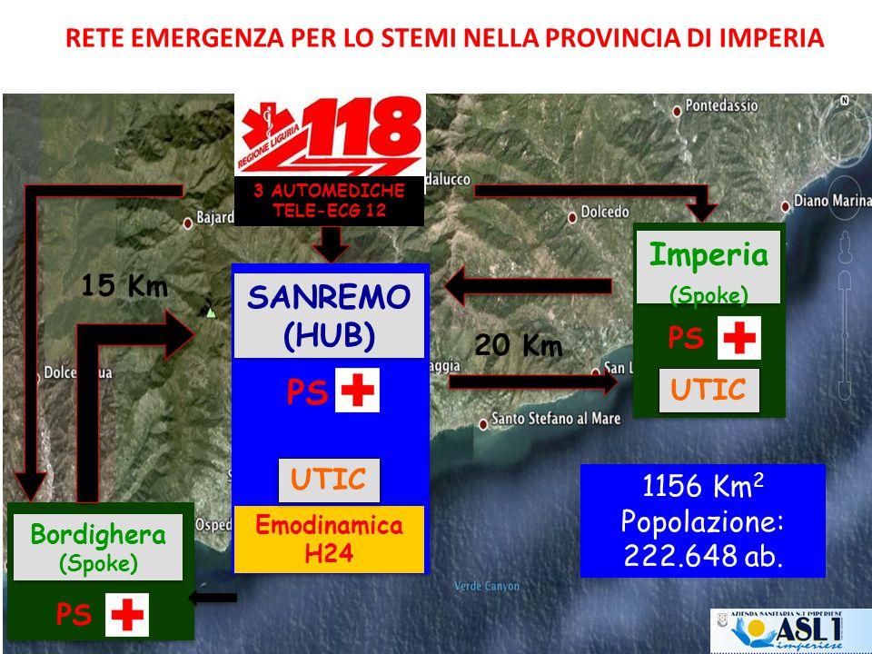 RETE EMERGENZA PER LO STEMI NELLA PROVINCIA DI IMPERIA Imperia (Spoke) PS Emodinamica H24 UTIC PS SANREMO (HUB) SANREMO (HUB) PS Bordighera (Spoke) Bordighera (Spoke) PS UTIC 15 Km 20 Km 3 AUTOMEDICHE TELE-ECG 12 1156 Km 2 Popolazione: 222.648 ab.