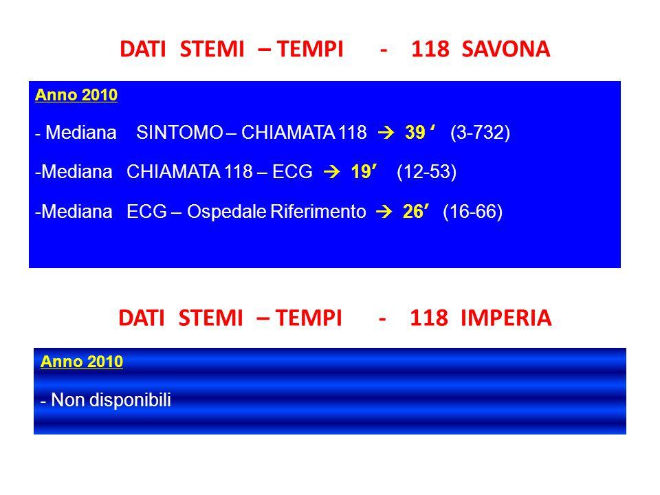 DATI STEMI – TEMPI - 118 SAVONA Anno 2010 - Mediana SINTOMO – CHIAMATA 118  39 ' (3-732) -Mediana CHIAMATA 118 – ECG  19' (12-53) -Mediana ECG – Ospedale Riferimento  26' (16-66) DATI STEMI – TEMPI - 118 IMPERIA Anno 2010 - Non disponibili