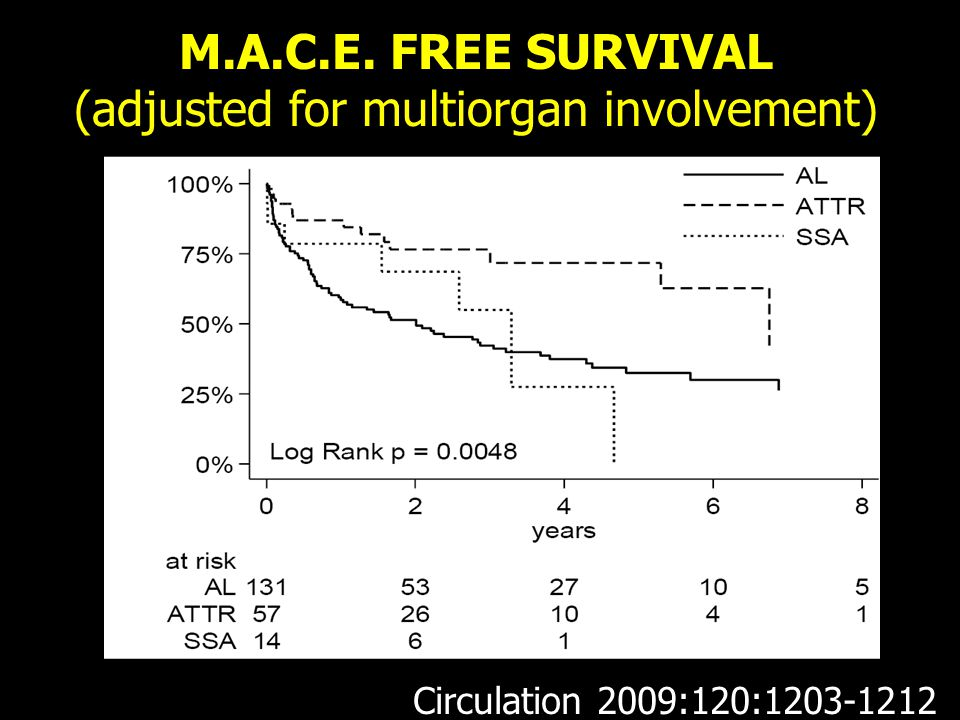 M.A.C.E. FREE SURVIVAL (adjusted for multiorgan involvement) Circulation 2009:120:1203-1212
